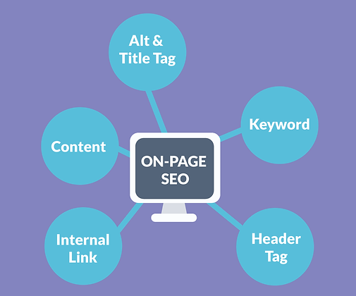 On-page SEO l Givicore