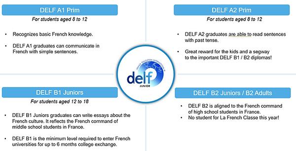 DELF details.PNG