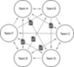 IntegratedBIM_Coordination_Circle.png