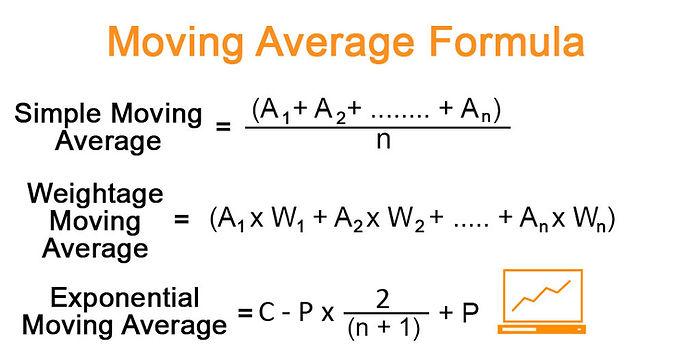 Indicators Moving-Average-Formula..jpg