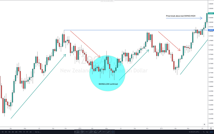 Support & Resistance Swing Low confirmed