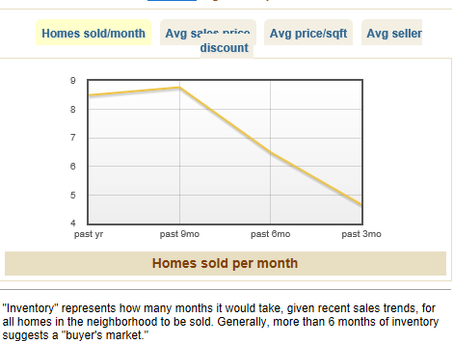 Dilworth Real Estate Update