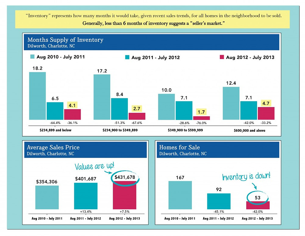 Dilworth Stats August 2013