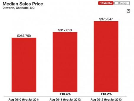 Dilworth Housing Market: Increase in Average Sales Price