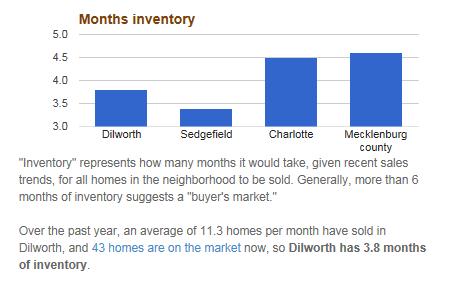 Dilworth Fall Market Snapshot