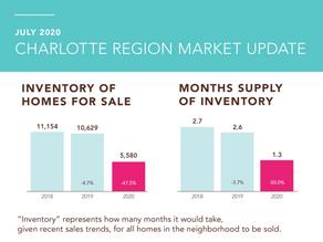 July Charlotte Real Estate Market Statistics