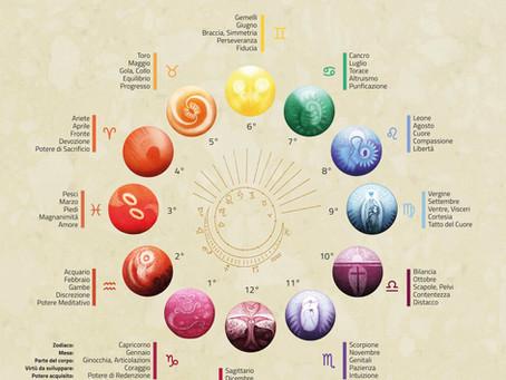 Le Virtù Zodiacali: la Metamorfosi dell'Anima nel corso dell'anno