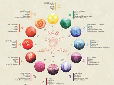 Lo Zodiaco delle 13 Notti Sante