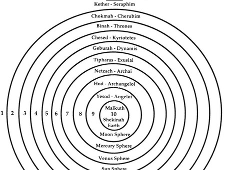 The 9 Angelic Choirs and the 9 Inner Layers of the Earth