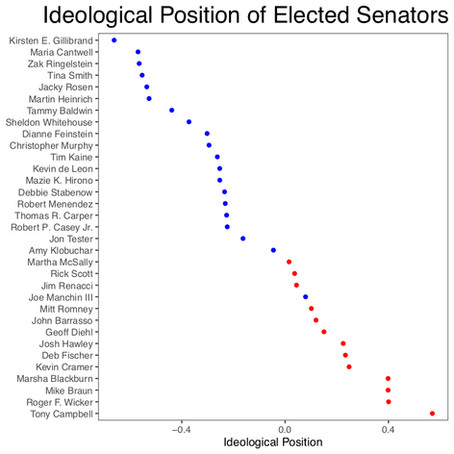 Pandering Politicians: Ideological Changes from Primary to General Elections