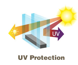 Pocono window tinting UV Protection