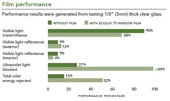 performance specs for low-e windows and film