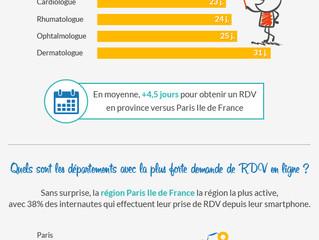 Chiffres clés du marché de la prise de rendez-vous médicaux sur internet en France