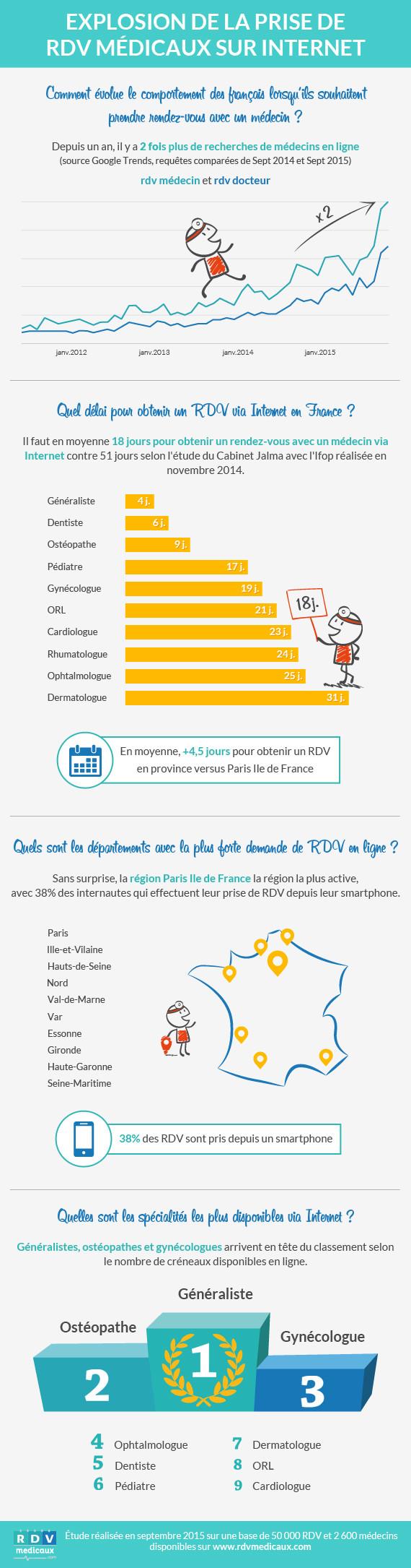 Chiffres clés du marché de la prise de rendez-vous médicaux en France