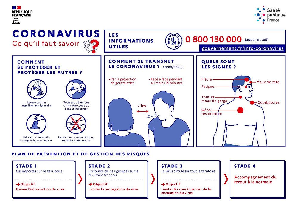 Coronavirus : Ce qu'il faut savoir