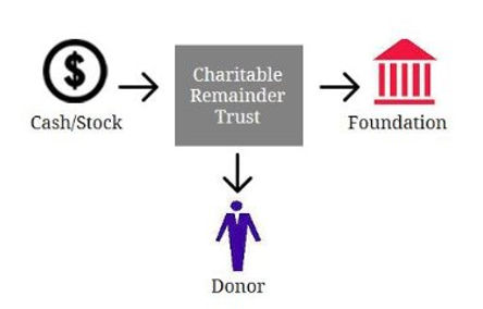 Charitable Remainder Trust | Parke County Community Foundation | Rockville, IN