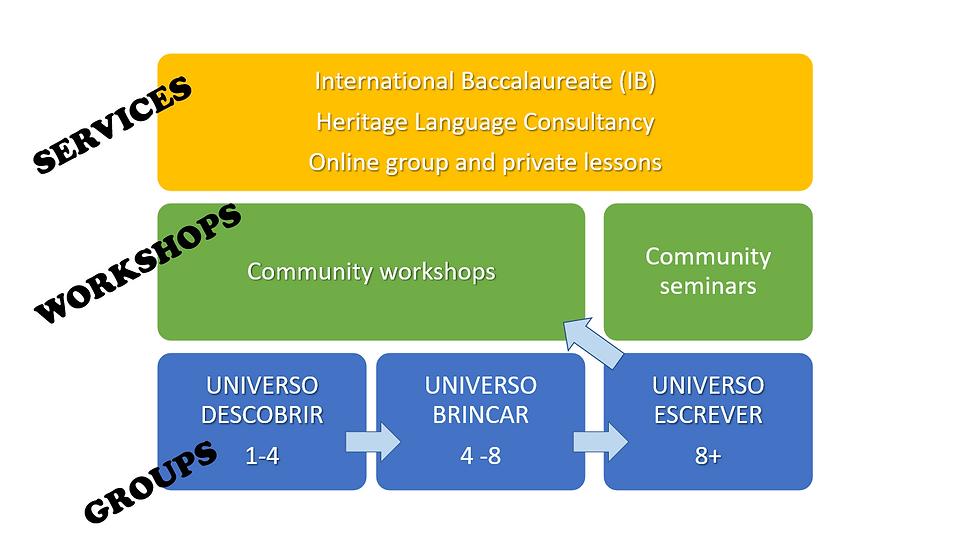 2020 Learning Pathway Raizes Brasileiras
