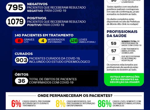36º Obitos pelo Covid-19 Coronavírus em Monte Alto