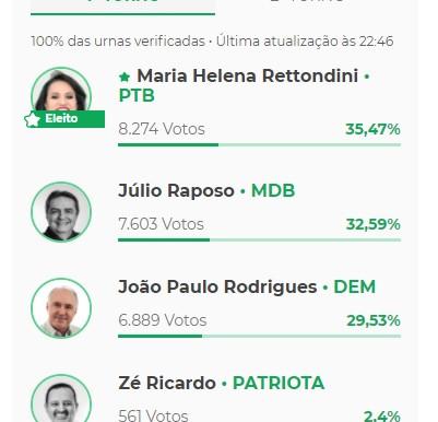 Votos para Prefeito(a) Monte Alto - SP