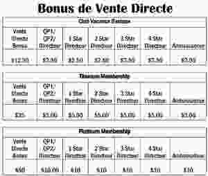 Plan de rémunération P2S Travel 2020: Commissions sur vente directe et bonus de leadership codé (commissions sur ventes indirectes).