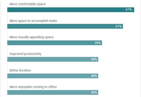 Stěhovat nebo nestěhovat firmu? Hlavní výhody stěhování dle Američanů