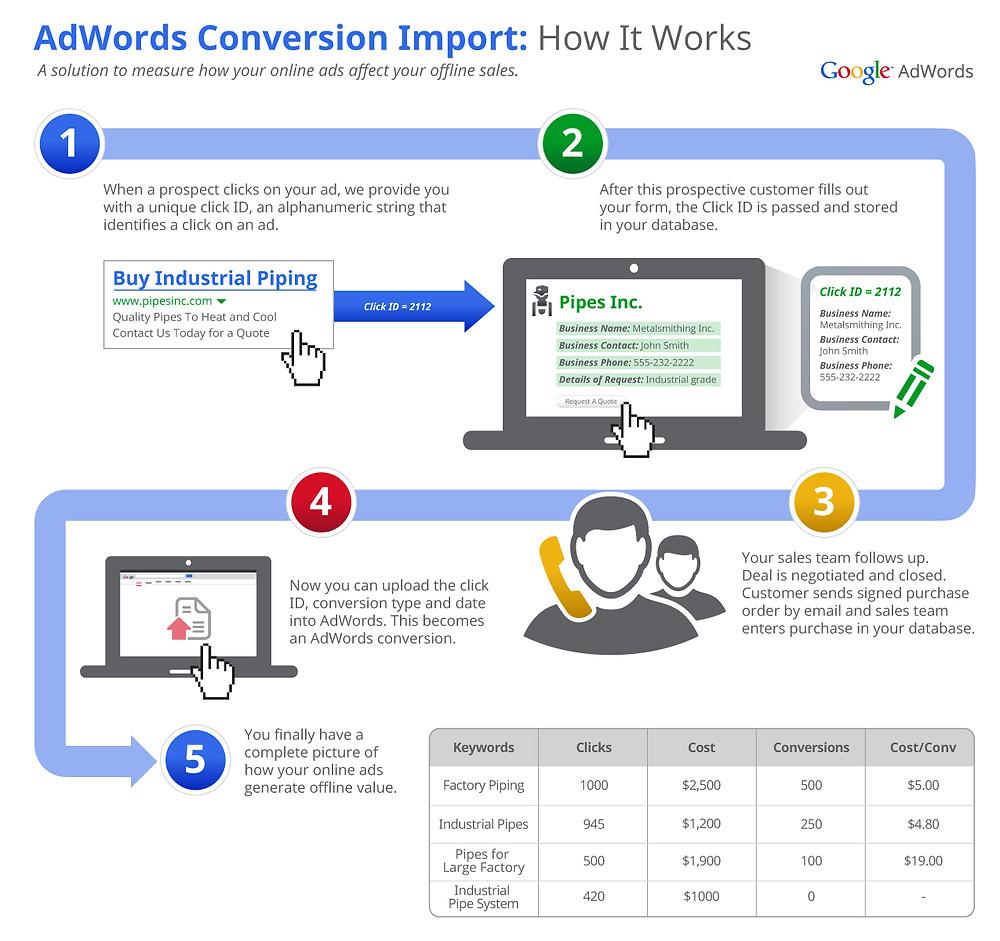 Google AdWords Import for Salesforce CRM