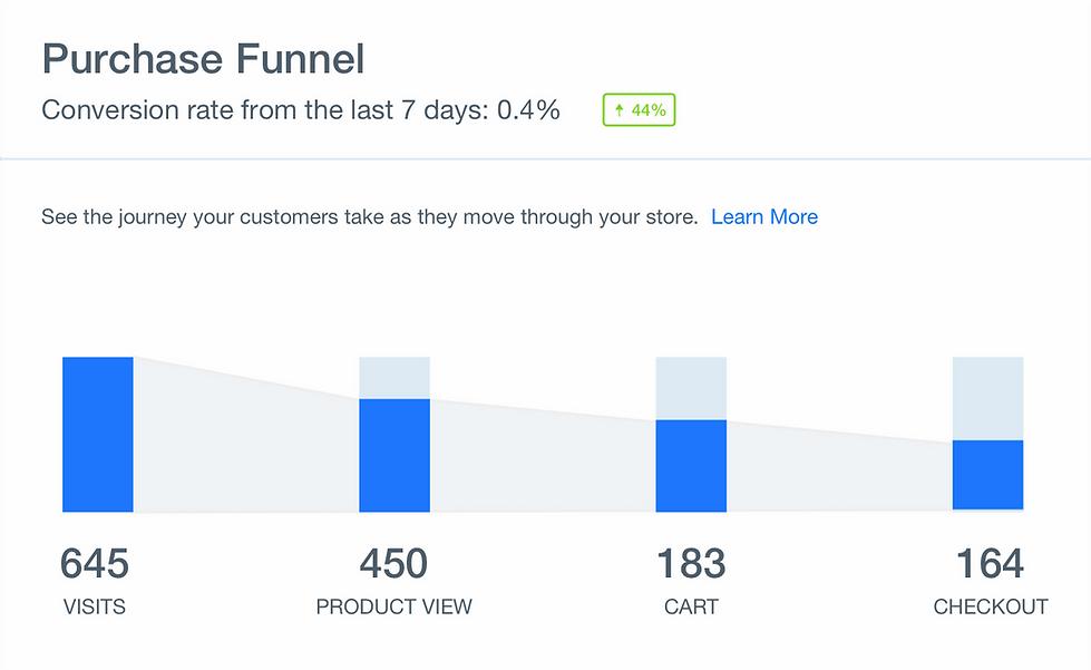 Web sitesi satın alma hunisinin grafiği