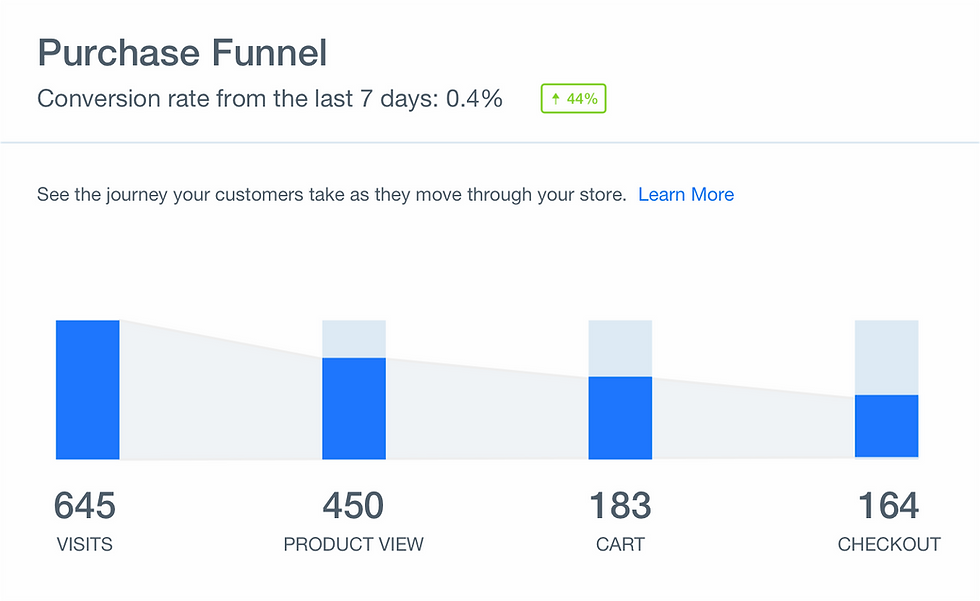График воронки продаж сайта