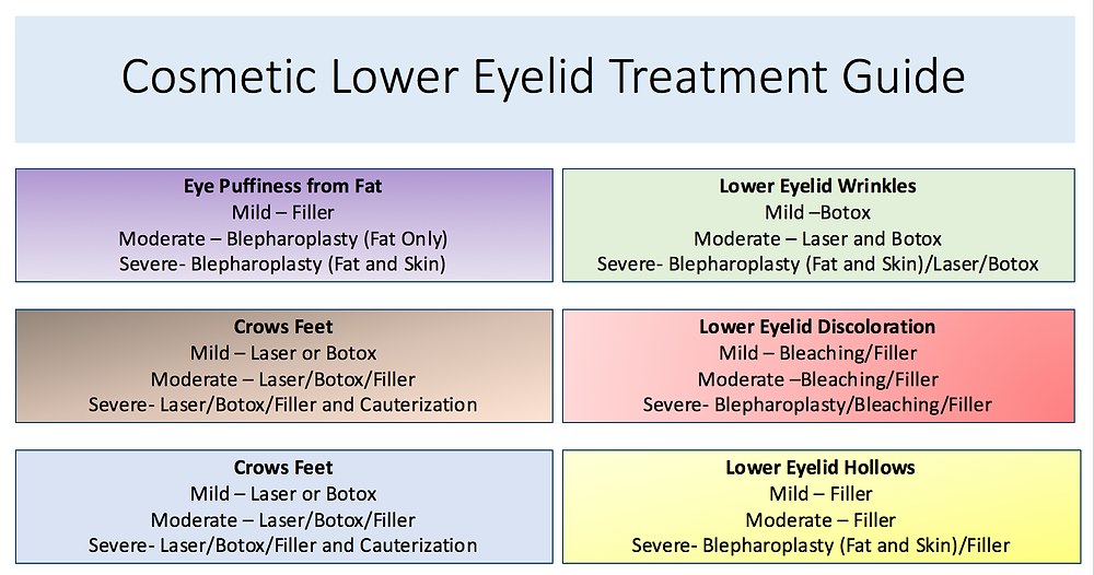 Denver Cosmetic Eyelid guide
