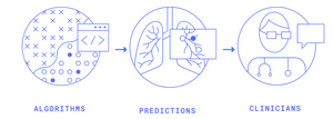 Line-drawing illustrations of three steps in a process -- labeled algorithms, predictions, and clinicians.  The algorithms illustration has symbols for machine learning classification and the icon for code.  The predictions illustration shows lungs with a closeup showing anomalies within one lung.  The clinicians illustration is a doctor, wearing a stethoscope, with an empty speech bubble.