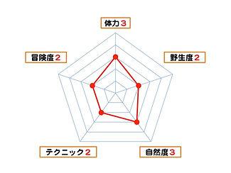 nanoチャレンジグラフ_sup2.jpg