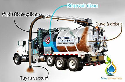 L'hydro-excavation est réalisée dans une aire d'excavation plus restreinte. Avec cette méthode les risques d'endommagement des services adjacents sont largement réduits.