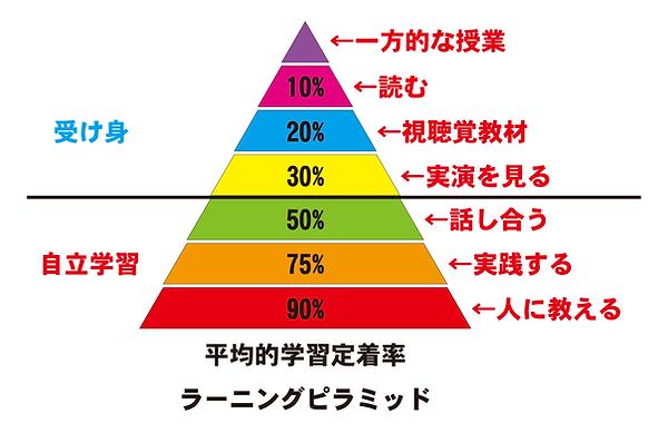 ラーニングピラミッド.png