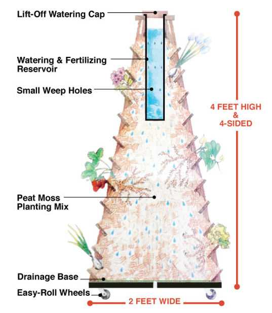 Illustration: How Earth Tower works