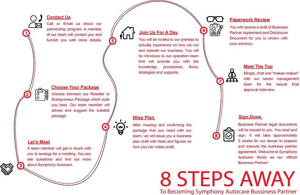 8 steps(WhiteBG).png