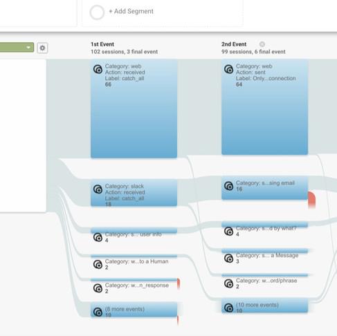 Моніторинг чат-ботів Flow XO в Google Analytics 💬📊