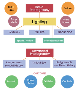 photography curriculum diagram