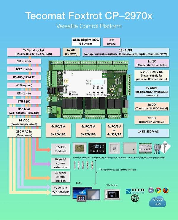 TecomatFoxtrot_CP2970x_Versatile_Control