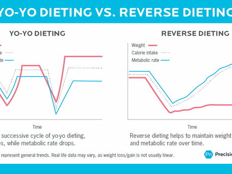 What is Reverse Dieting and why is it important?