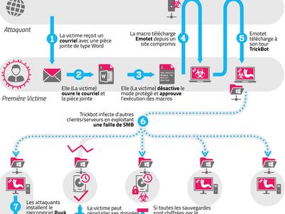 Tout savoir sur le malware Emotet