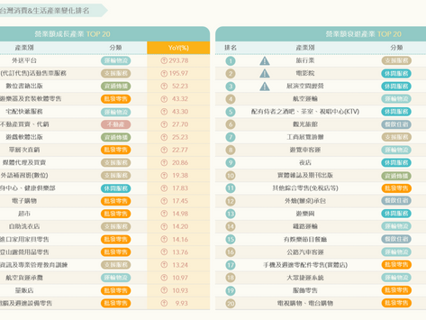 【商業數據圖解】情報應援系列:疫情峰期台灣消費&生活產業如何變化?