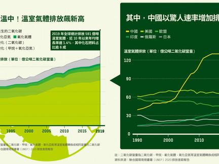 碳關稅將上路、零碳新賽局開跑!台灣為何該擔憂國際競爭力?