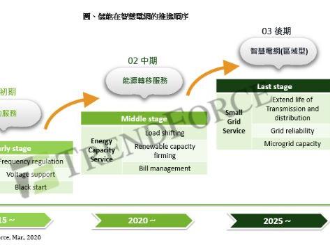 TrendForce:在不同環節與階段推展儲能系統,有助於電力產業縮減碳排放