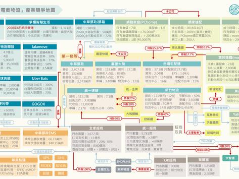 台灣電商物流產業烽火漫天,一張圖看各大玩家競爭版圖