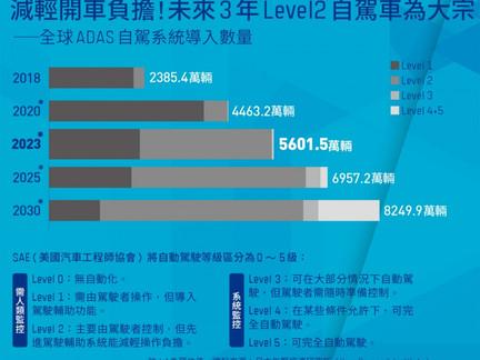 2023年Level 2自駕車為大宗!全球貨運缺工,「無人卡車」將更快實現?
