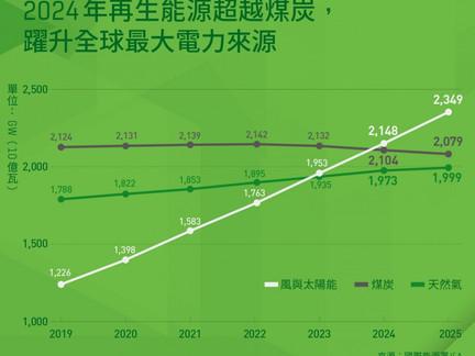 綠能愈來愈夯,「儲能商機」會大爆發嗎?