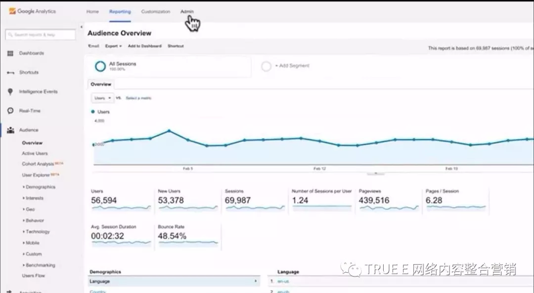 Free and useful tools to know your website's traffic, True-E