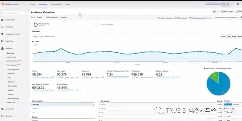 Google Analytics back-end analysis