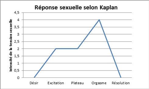 Désir sexuel selon Kaplan