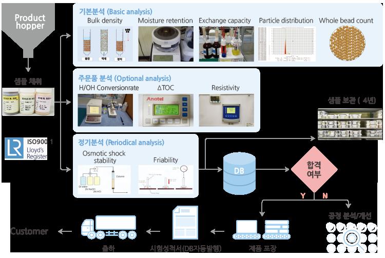 품질보증시스템 (제품/OEM)